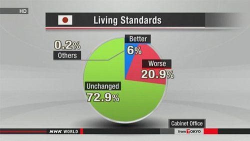 livingstandardsaug24